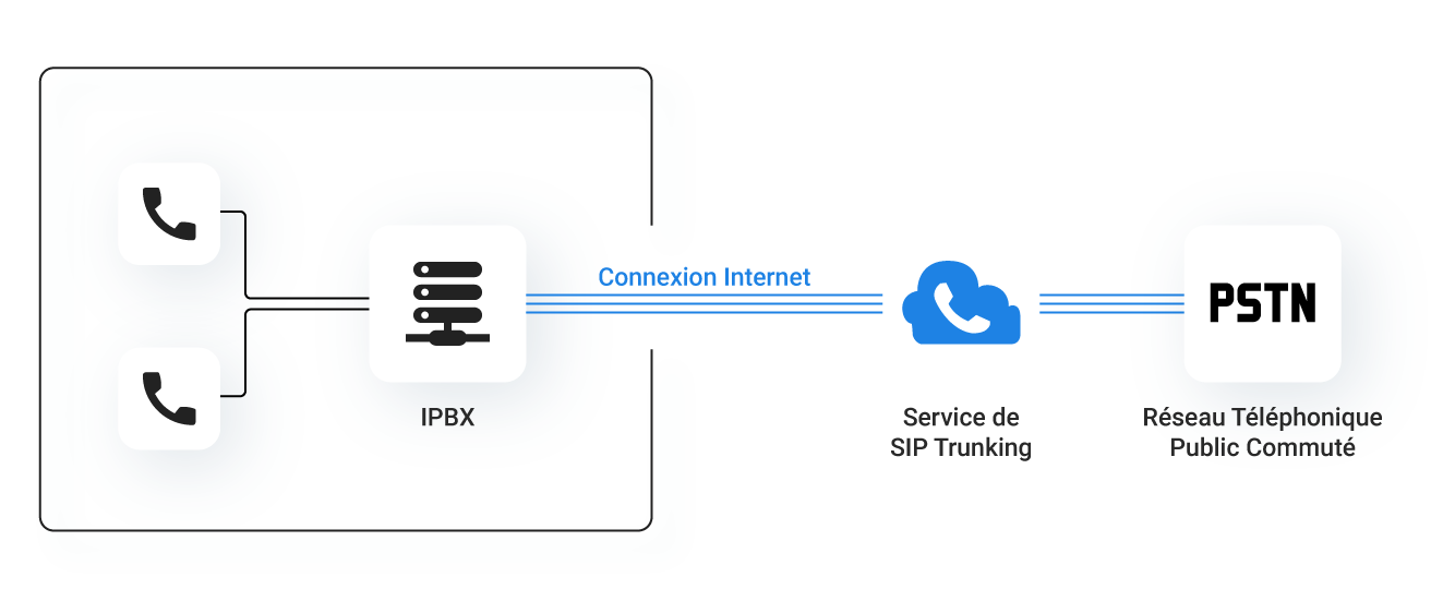 SIP Trunking ALLOcloud