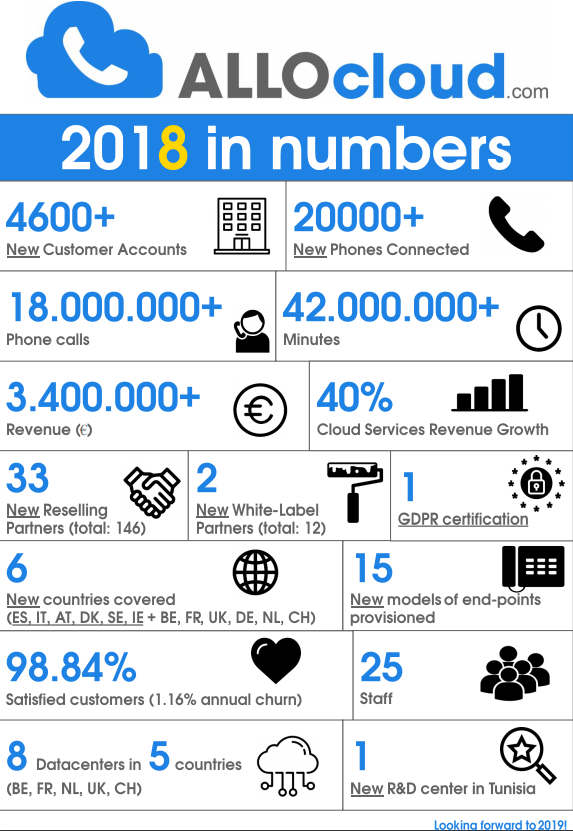2018_In_Numbers_ALLOcloud