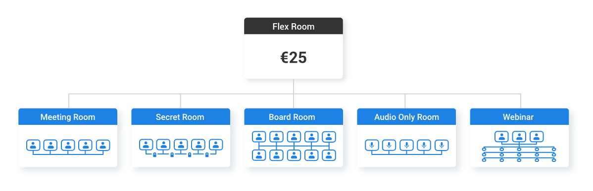 Flex Room - pricing