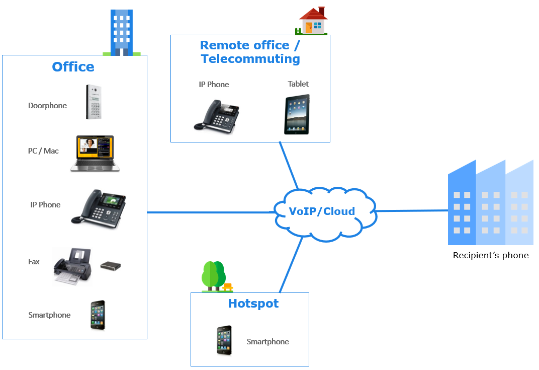 voip cloud telephony flexibility