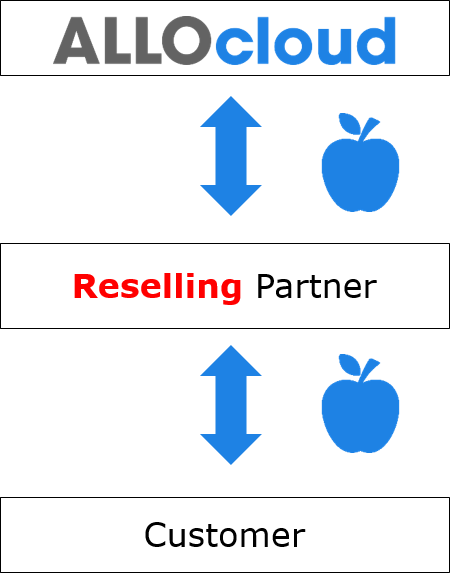 ALLOcloud Reseller